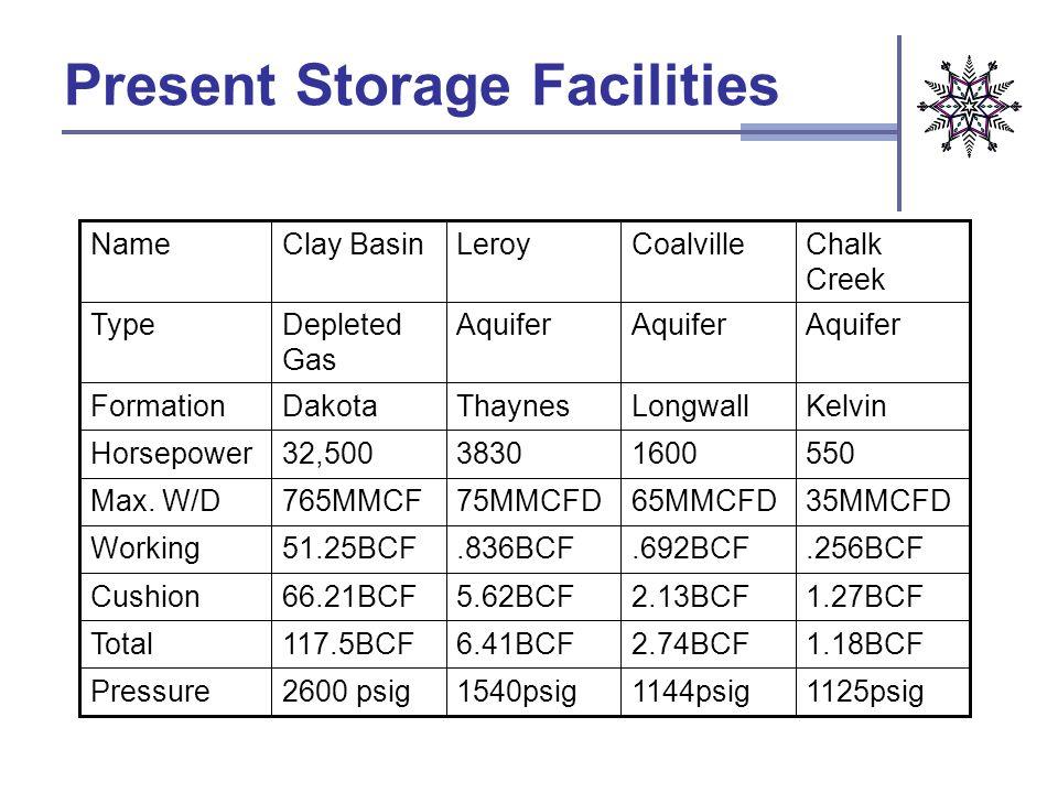 Present Storage Facilities 1125psig1144psig1540psig2600 psigPressure 1.18BCF2.74BCF6.41BCF117.5BCFTotal 1.27BCF2.13BCF5.62BCF66.21BCFCushion.256BCF.69