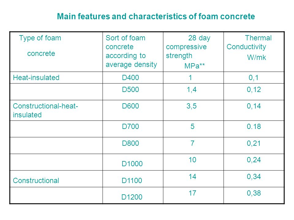 Type of foam concrete Sort of foam concrete according to average density 28 day compressive strength MPa** Thermal Conductivity W/mk Heat-insulated D4