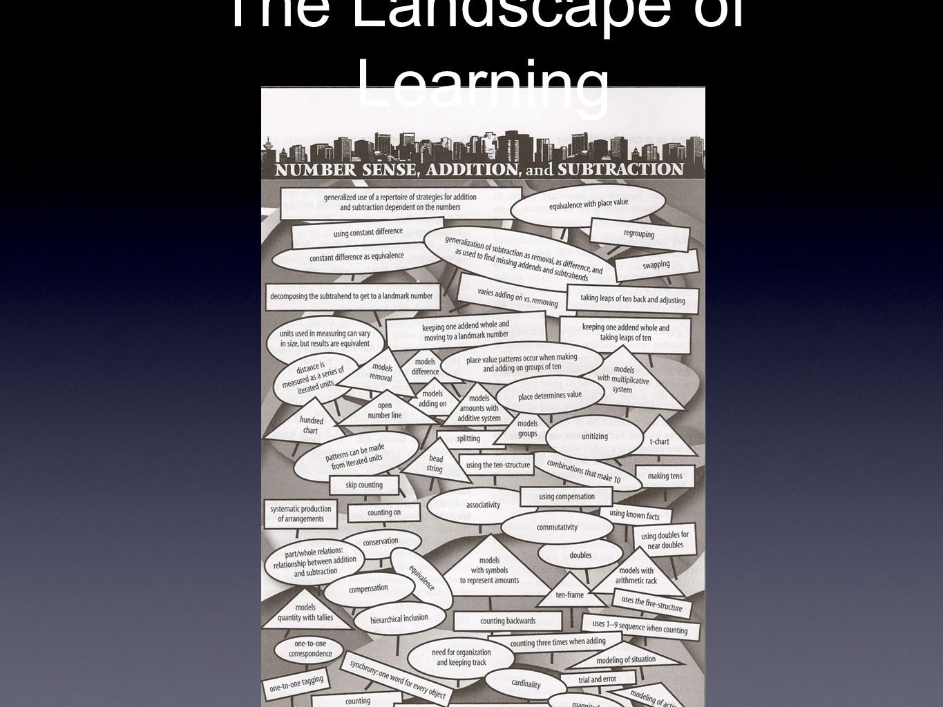 The Landscape of Learning