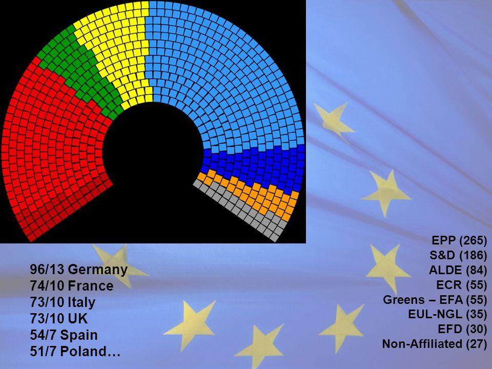 EPP (265) S&D (186) ALDE (84) ECR (55) Greens – EFA (55) EUL-NGL (35) EFD (30) Non-Affiliated (27) 96/13 Germany 74/10 France 73/10 Italy 73/10 UK 54/