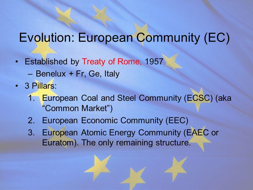 Evolution: European Community (EC) Established by Treaty of Rome, 1957 –Benelux + Fr, Ge, Italy 3 Pillars: 1.European Coal and Steel Community (ECSC)
