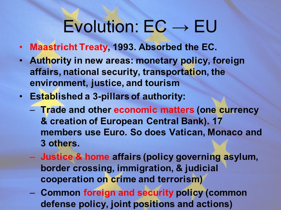 Evolution: Membership History Began w/ 6: Benelux + France, Germany, Italy Denmark, UK, and Ireland joined in early 1970s Greece in 1981 Portugal and Spain in 1986 Austria, Finland, Sweden in 1995 10 Countries joined in 2004: Cyprus, Czech Republic, Estonia, Hungary, Latvia, Lithuania, Malta, Poland, Slovenia, and Slovakia Bulgaria and Romania in 2006 The combined population of all 27 members is 510,000,000 Organization and diversity makes consensus hard