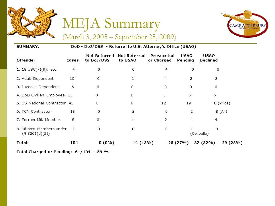 MEJA Summary (March 3, 2005 – September 25, 2009) SUMMARY: DoD - DoJ/DSS - Referral to U.S. Attorneys Office (USAO) Not Referred Not Referred Prosecut