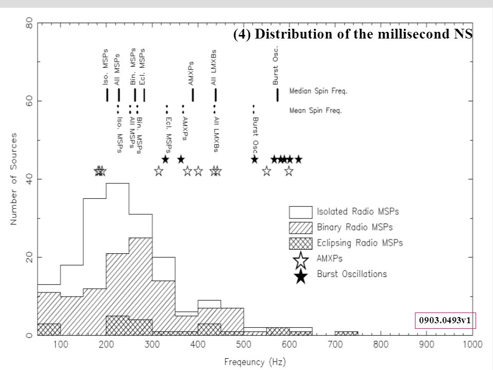(5) Distribution of the Ms NS 0903.0493v1 (4) Distribution of the millisecond NS