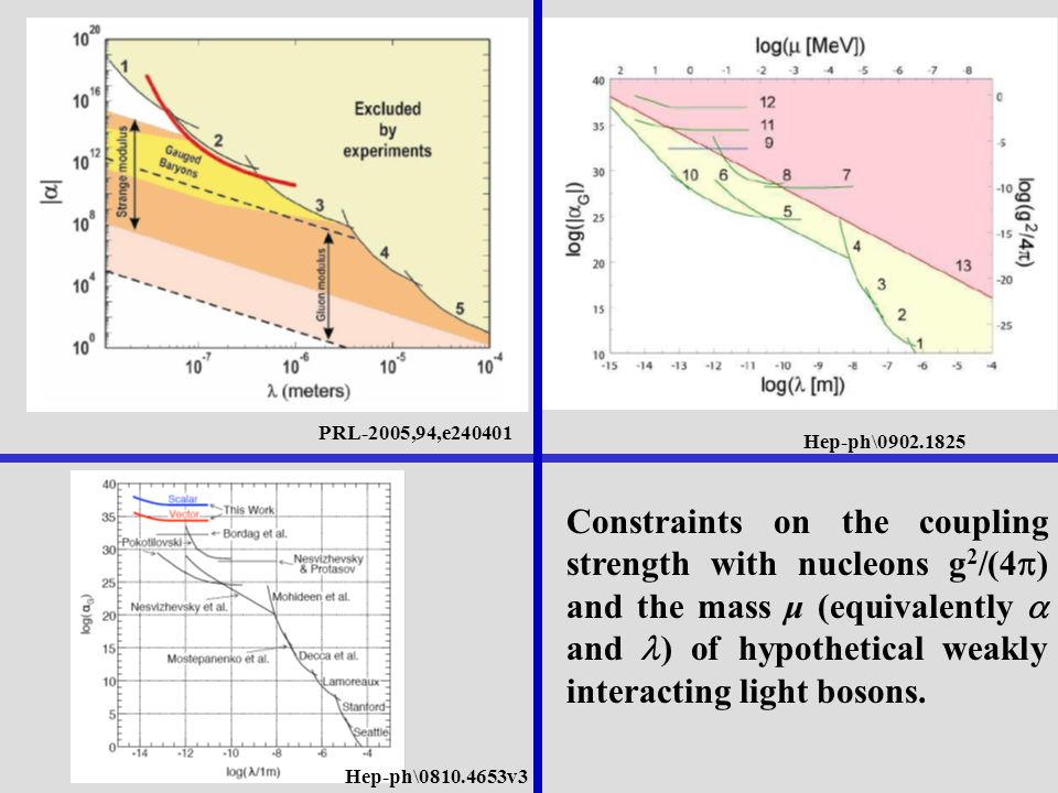 Hep-ph\0810.4653v3 PRL-2005,94,e240401 Hep-ph\0902.1825 Constraints on the coupling strength with nucleons g 2 /(4 ) and the mass μ (equivalently and