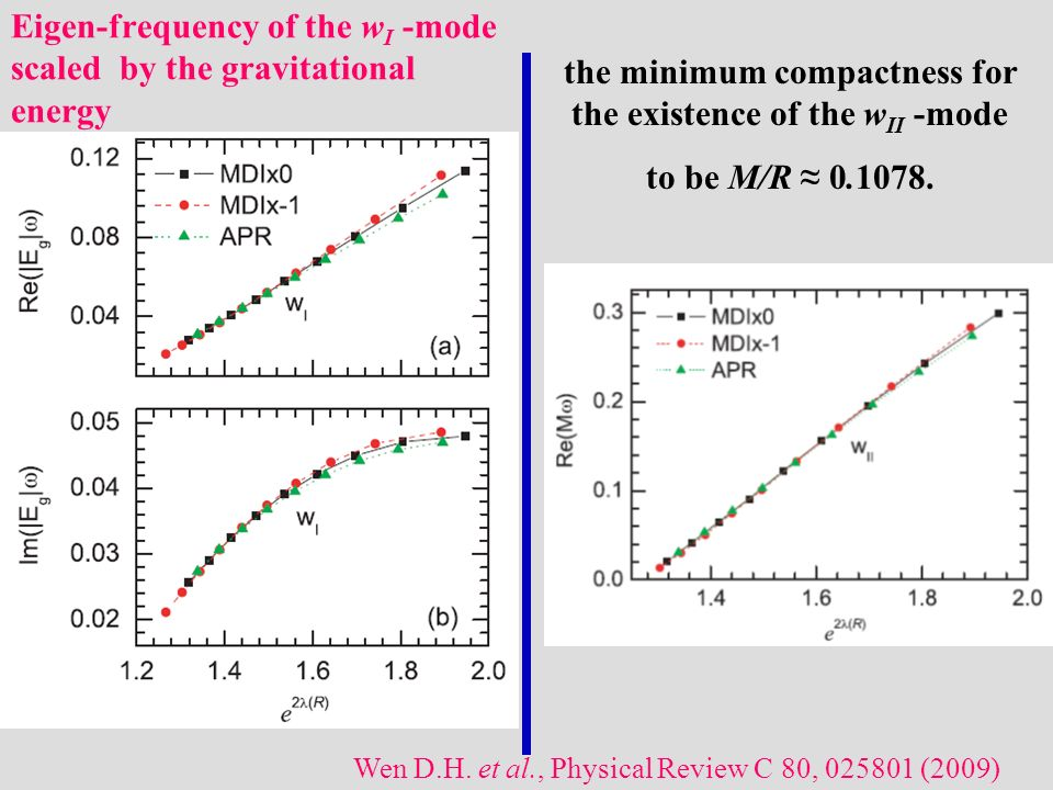 Eigen-frequency of the w I -mode scaled by the gravitational energy Wen D.H. et al., Physical Review C 80, 025801 (2009) the minimum compactness for t