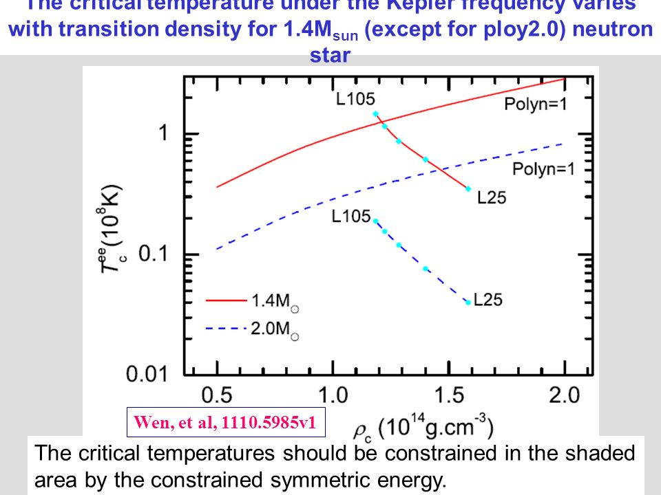 The critical temperature under the Kepler frequency varies with transition density for 1.4M sun (except for ploy2.0) neutron star The critical temperatures should be constrained in the shaded area by the constrained symmetric energy.