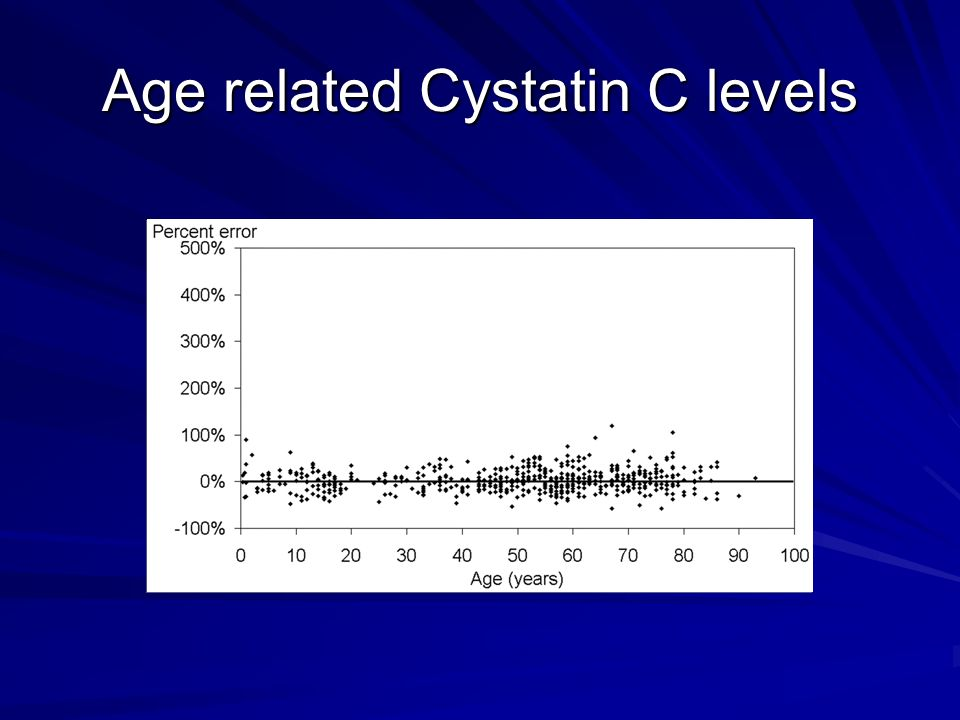 Age related Cystatin C levels