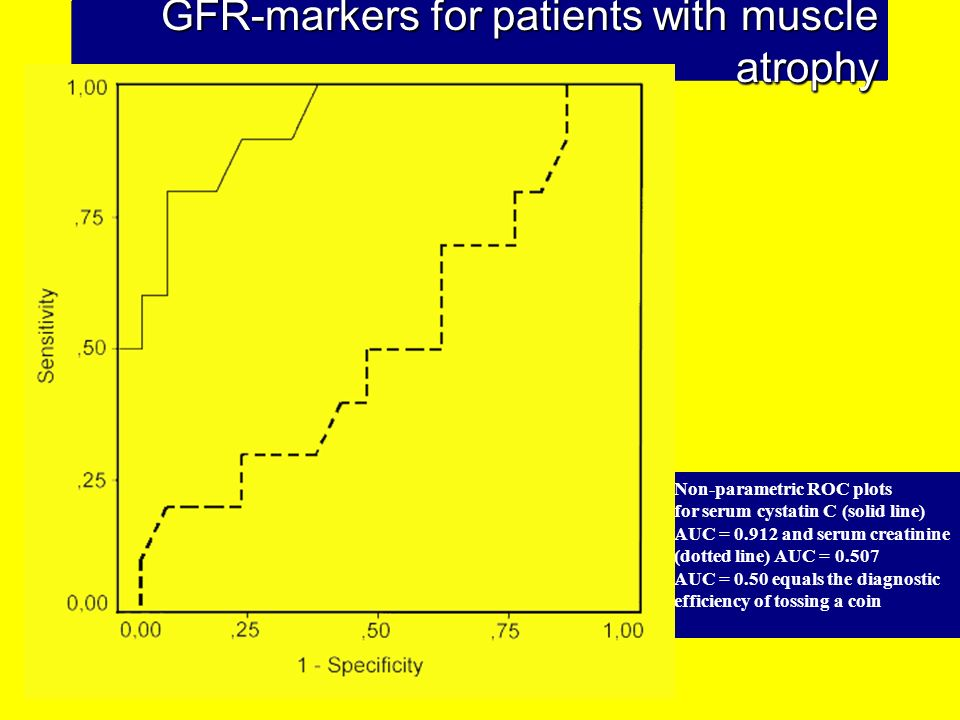 GFR-markers for patients with muscle atrophy Non-parametric ROC plots for serum cystatin C (solid line) AUC = 0.912 and serum creatinine (dotted line)