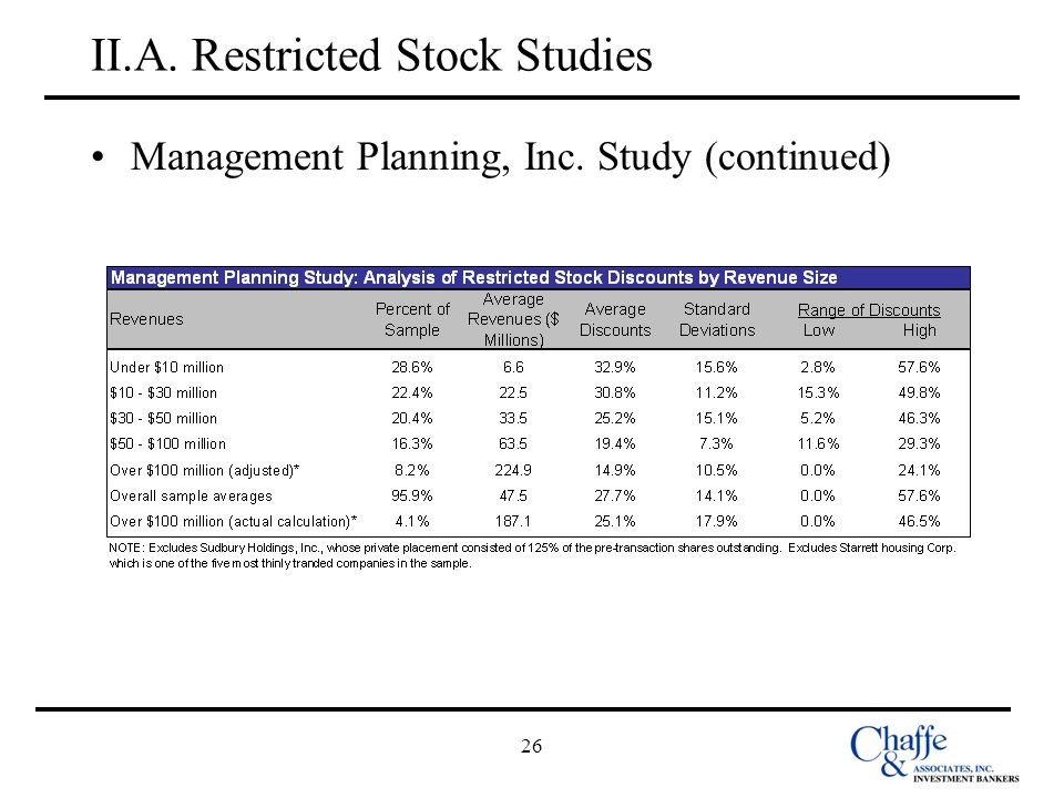 26 II.A. Restricted Stock Studies Management Planning, Inc. Study (continued)