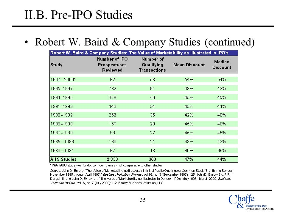 35 II.B. Pre-IPO Studies Robert W. Baird & Company Studies (continued)