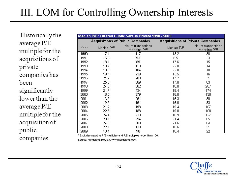 52 III. LOM for Controlling Ownership Interests Historically the average P/E multiple for the acquisitions of private companies has been significantly