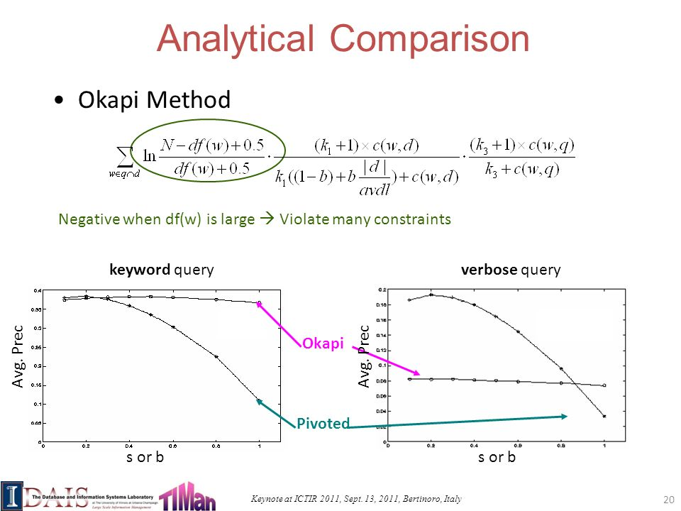Keynote at ICTIR 2011, Sept. 13, 2011, Bertinoro, Italy Negative when df(w) is large Violate many constraints Analytical Comparison Okapi Method Pivot
