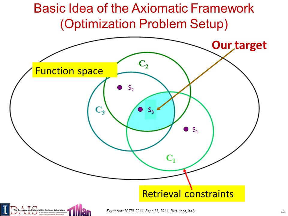 Keynote at ICTIR 2011, Sept. 13, 2011, Bertinoro, Italy C2C2 C3C3 S1S1 S2S2 S3S3 Function space C1C1 Retrieval constraints Our target Function space S