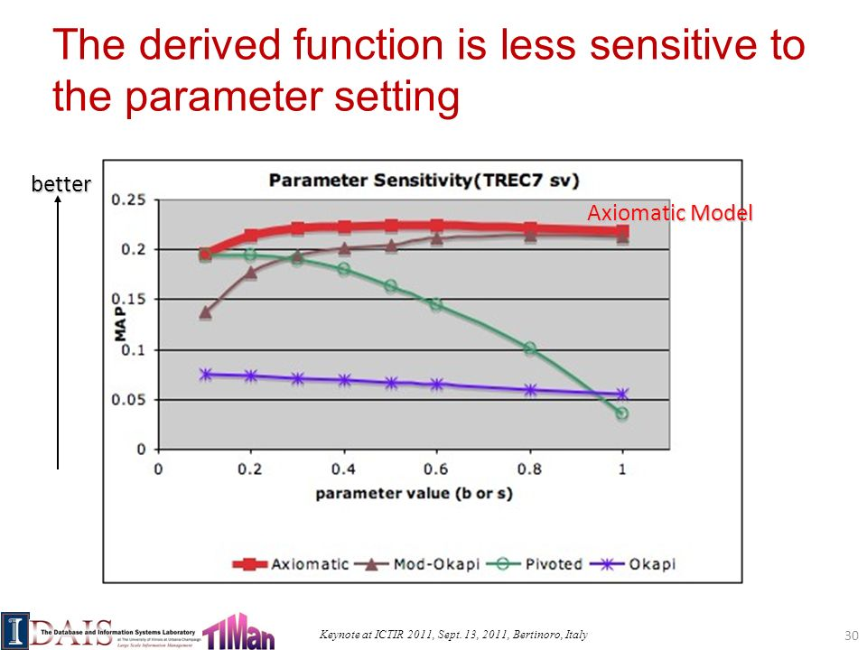 Keynote at ICTIR 2011, Sept. 13, 2011, Bertinoro, Italy The derived function is less sensitive to the parameter setting Axiomatic Model better 30