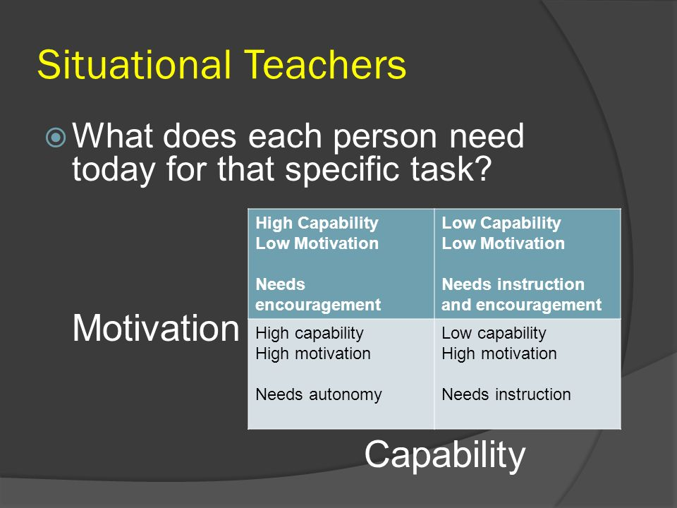 Situational Teachers What does each person need today for that specific task? Motivation Capability High Capability Low Motivation Needs encouragement