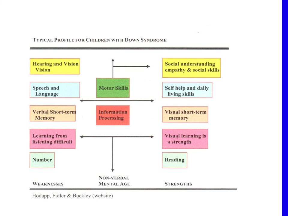 u Words to popular music for teaching reading and comprehension.