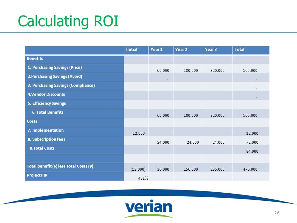 Calculating ROI InitialYear 1Year 2Year 3Total Benefits 1. Purchasing Savings (Price) 60,000 180,000 320,000 560,000 2.Purchasing Savings (Avoid) - -