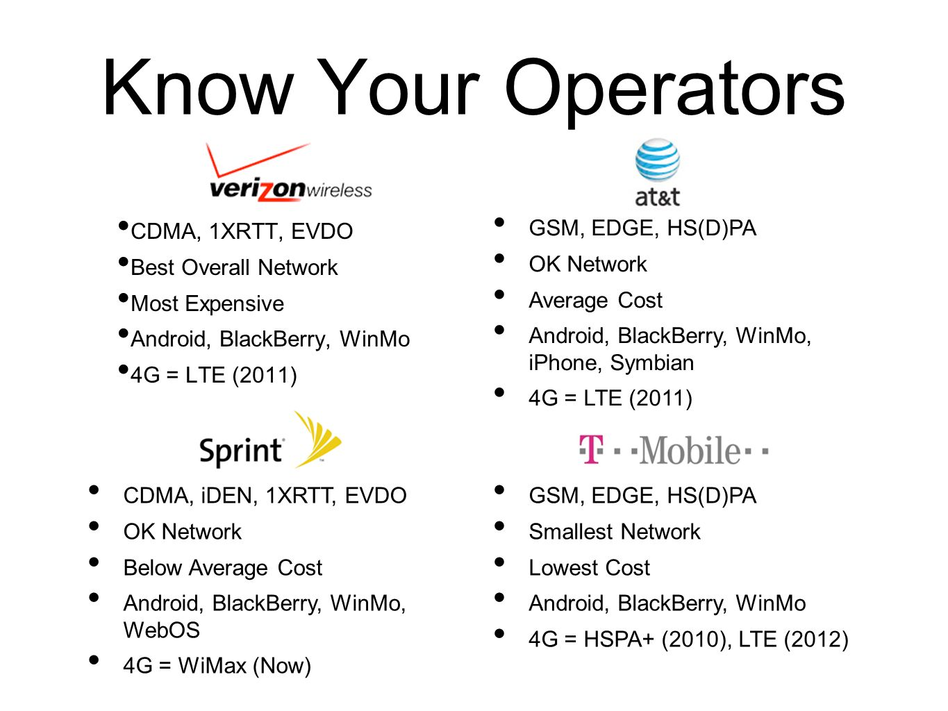 Know Your Operators CDMA, 1XRTT, EVDO Best Overall Network Most Expensive Android, BlackBerry, WinMo 4G = LTE (2011) GSM, EDGE, HS(D)PA OK Network Ave
