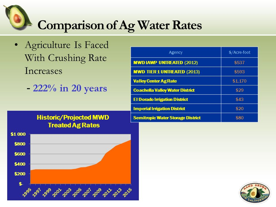 Comparison of Ag Water Rates Agriculture Is Faced With Crushing Rate Increases - 222% in 20 years Agency$/Acre-foot MWD IAWP UNTREATED (2012)$537 MWD