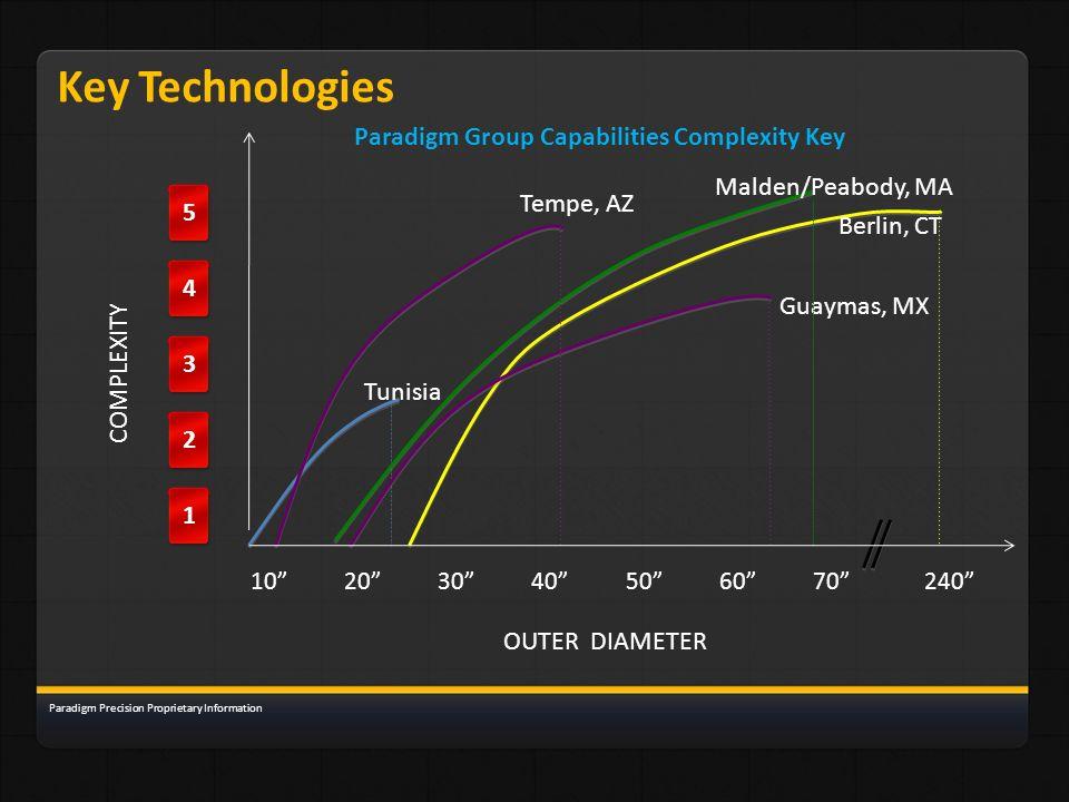 Tempe, AZ Malden/Peabody, MA Berlin, CT Guaymas, MX Tunisia 10 20 30 40 50 60 70 240 1 2345 Paradigm Group Capabilities Complexity Key Key Technologie