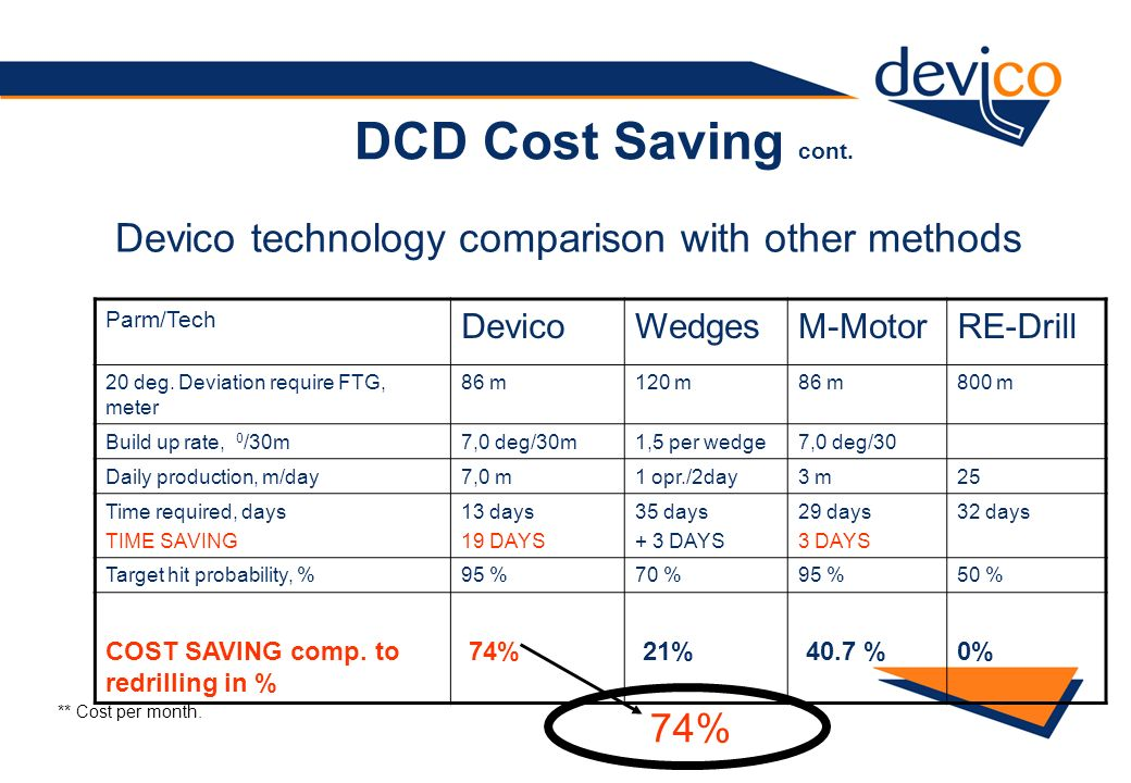 DCD Cost Saving cont. Parm/Tech DevicoWedgesM-MotorRE-Drill 20 deg. Deviation require FTG, meter 86 m120 m86 m800 m Build up rate, 0 /30m7,0 deg/30m1,