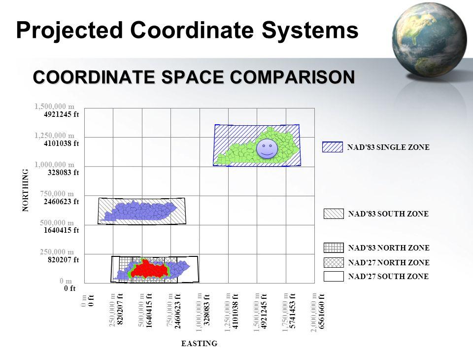 Projected Coordinate Systems COORDINATE SPACE COMPARISON 0 m 250,000 m 500,000 m 750,000 m 1,000,000 m 1,250,000 m 1,500,000 m 250,000 m 0 m 500,000 m