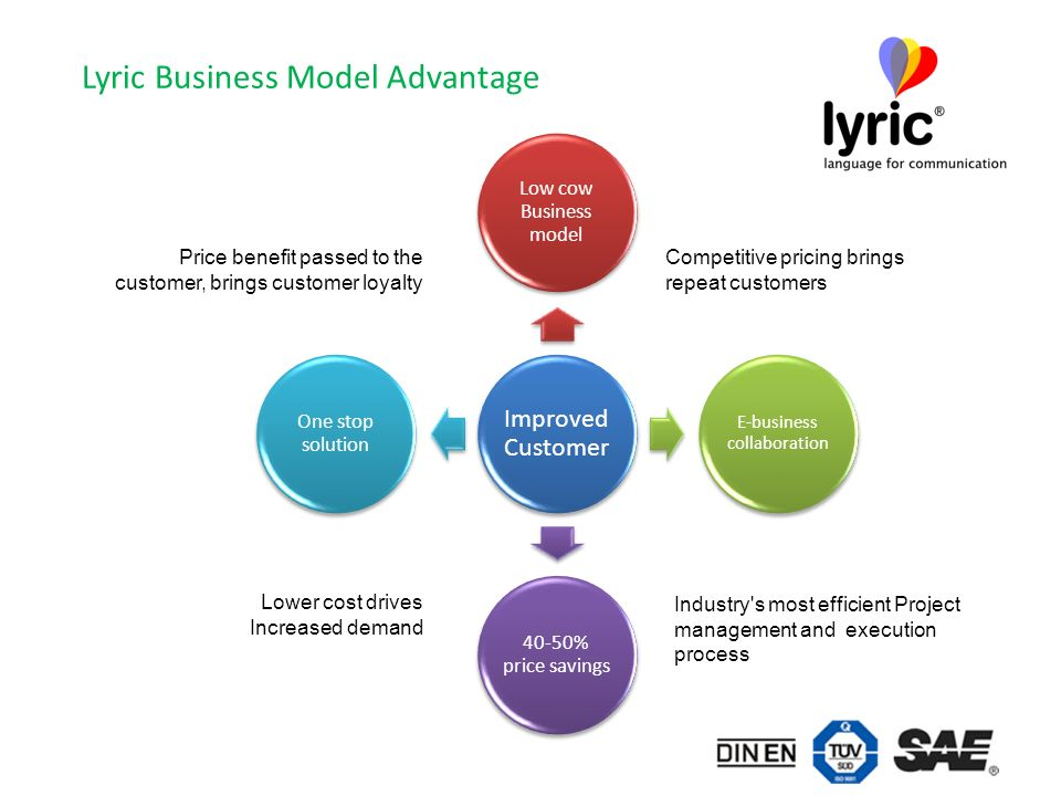 Lyric Business Model Advantage Improved Customer Low cow Business model E-business collaboration 40-50% price savings One stop solution Lower cost drives Increased demand Price benefit passed to the customer, brings customer loyalty Competitive pricing brings repeat customers Industry s most efficient Project management and execution process