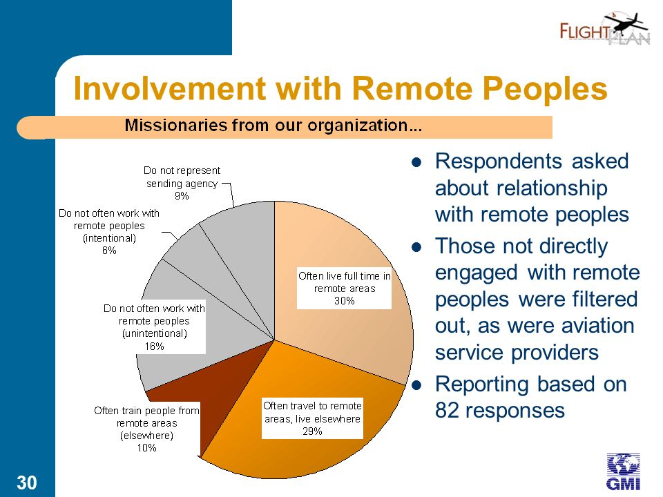 29 Internet Survey of Potential Users Survey billed as Remote Peoples and Mission Transportation Survey to avoid potential response bias 40+ data points, including attitude/behavior ratings, 2 open-ended questions, demographics Respondents asked to identify themselves by name and mission organization 119 valid responses from approximately 800 invitations (approx.