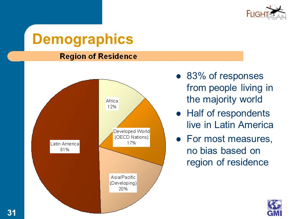 30 Involvement with Remote Peoples Respondents asked about relationship with remote peoples Those not directly engaged with remote peoples were filtered out, as were aviation service providers Reporting based on 82 responses