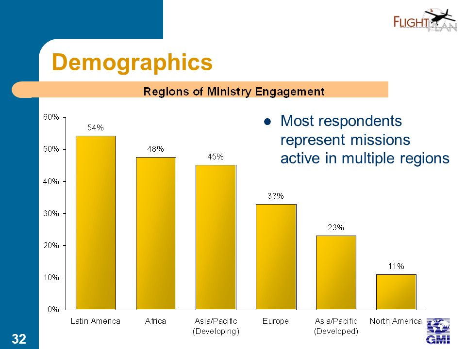 31 Demographics 83% of responses from people living in the majority world Half of respondents live in Latin America For most measures, no bias based on region of residence