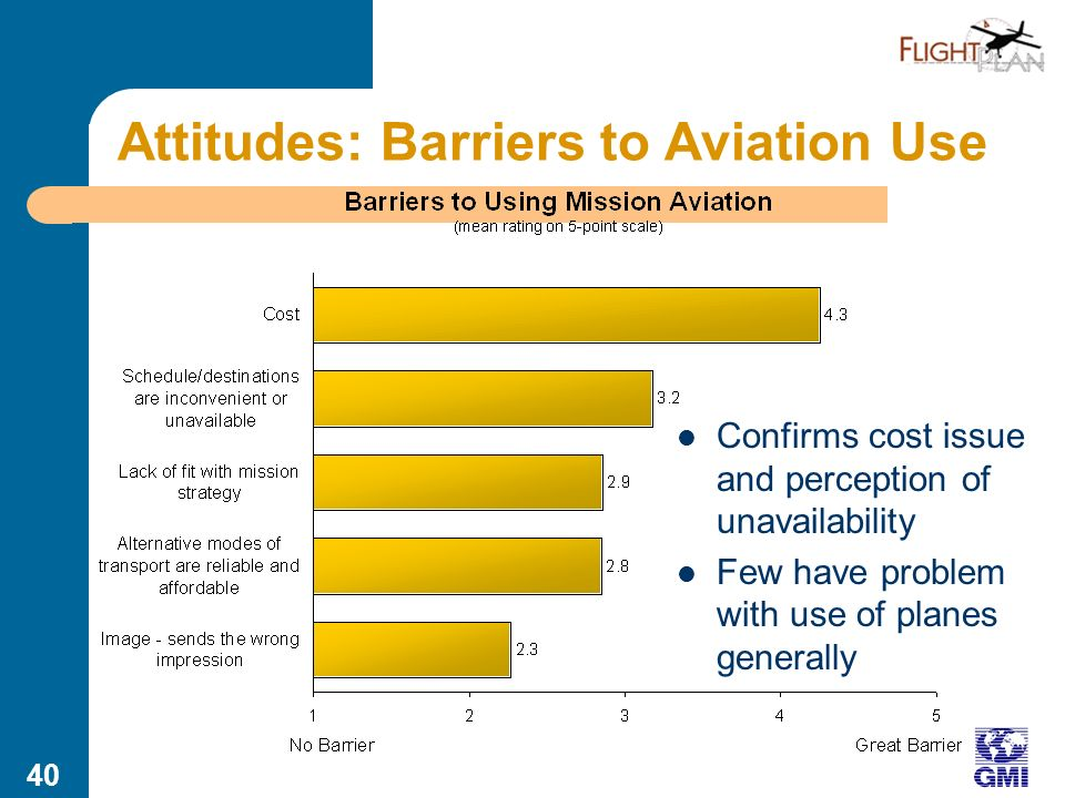 39 Behaviors: Aviation Usage Second half of survey specific to aviation Mission aviation not seen as available in many areas – Unavailable.