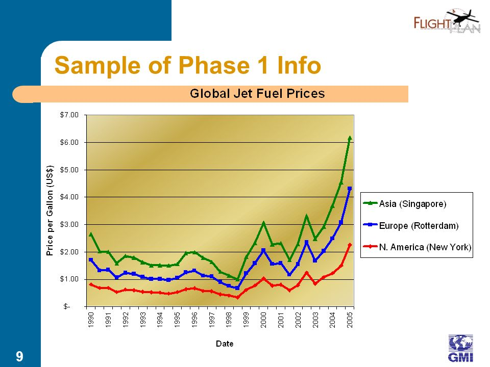 8 Sample of Phase 1 Info National and global trends Number of student pilots has dropped 41% in past 20 years