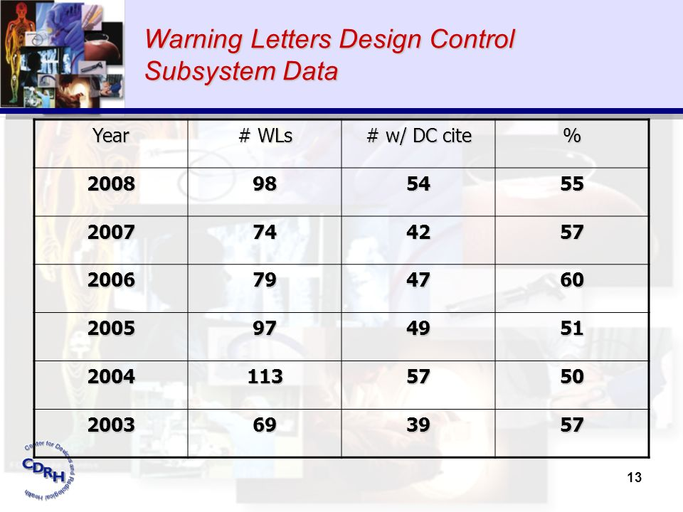 13 Warning Letters Design Control Subsystem Data Year # WLs # w/ DC cite % 2008985455 2007744257 2006794760 2005974951 20041135750 2003693957