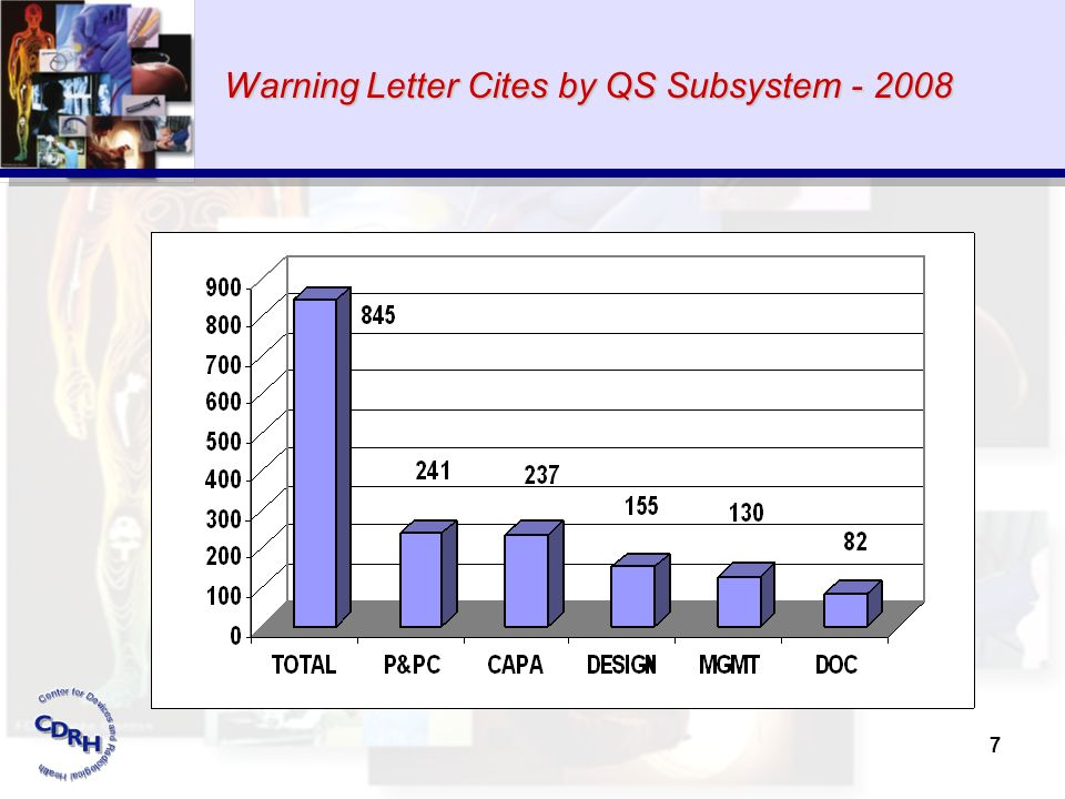 7 Warning Letter Cites by QS Subsystem - 2008