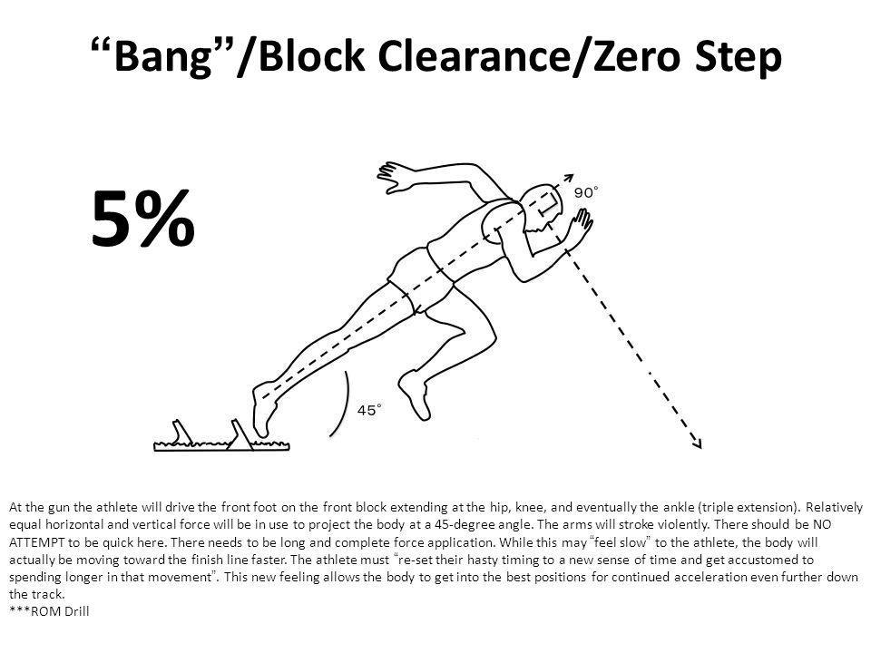 Bang/Block Clearance/Zero Step At the gun the athlete will drive the front foot on the front block extending at the hip, knee, and eventually the ankl