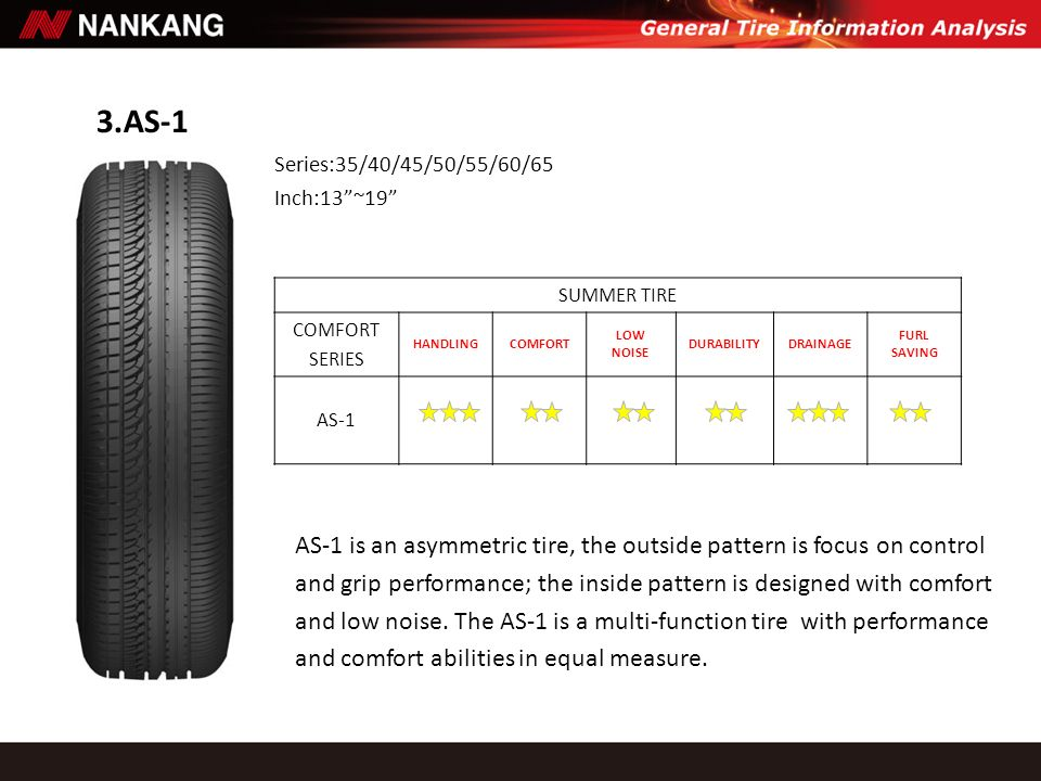 3.AS-1 SUMMER TIRE COMFORT SERIES HANDLINGCOMFORT LOW NOISE DURABILITYDRAINAGE FURL SAVING AS-1 AS-1 is an asymmetric tire, the outside pattern is foc