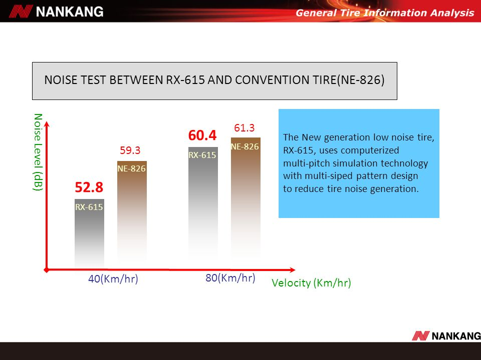 NOISE TEST BETWEEN RX-615 AND CONVENTION TIRE(NE-826) The New generation low noise tire, RX-615, uses computerized multi-pitch simulation technology w
