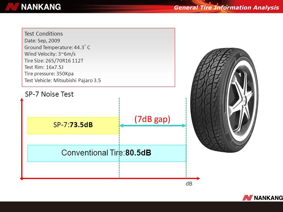 dB SP-7 Noise Test Test Conditions Date: Sep, 2009 Ground Temperature: 44.3 C Wind Velocity: 3~6m/s Tire Size: 265/70R16 112T Test Rim: 16x7.5J Tire p
