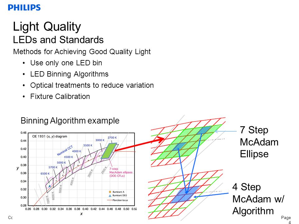 ConfidentialPage 4 Methods for Achieving Good Quality Light Use only one LED bin LED Binning Algorithms Optical treatments to reduce variation Fixture