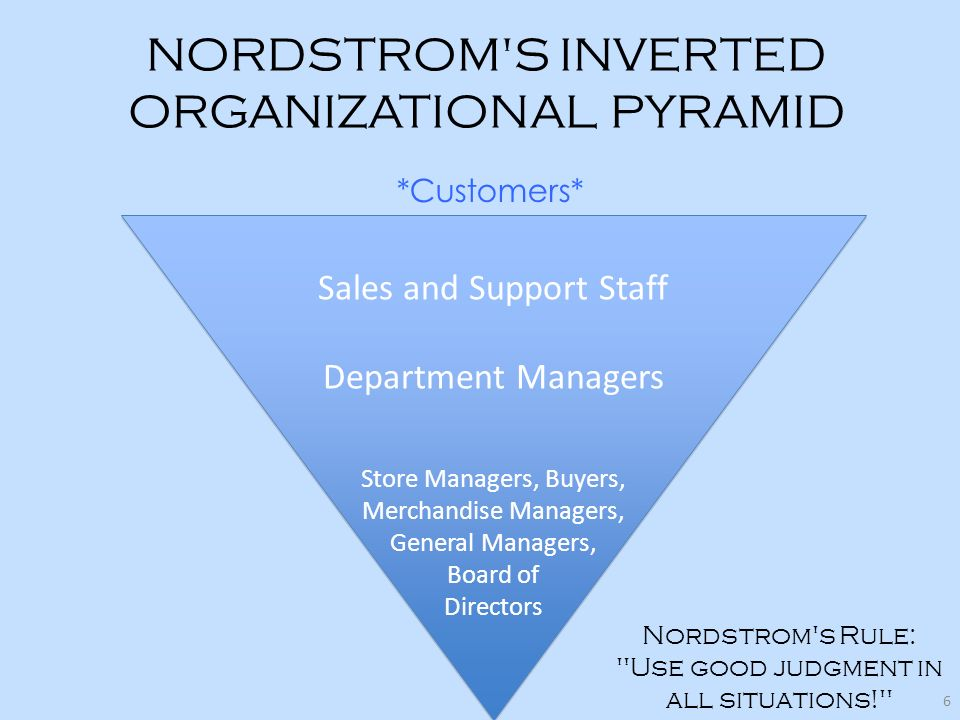 NORDSTROM'S INVERTED ORGANIZATIONAL PYRAMID Sales and Support Staff Department Managers Store Managers, Buyers, Merchandise Managers, General Managers