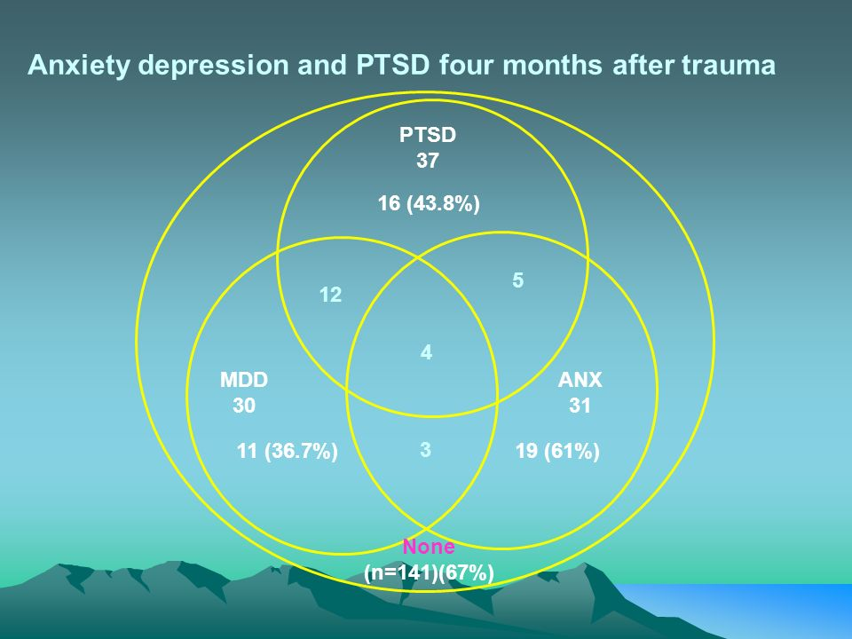 Anxiety depression and PTSD four months after trauma 3 PTSD 37 16 (43.8%) 12 4 5 MDD 30 11 (36.7%) None (n=141)(67%) ANX 31 19 (61%)