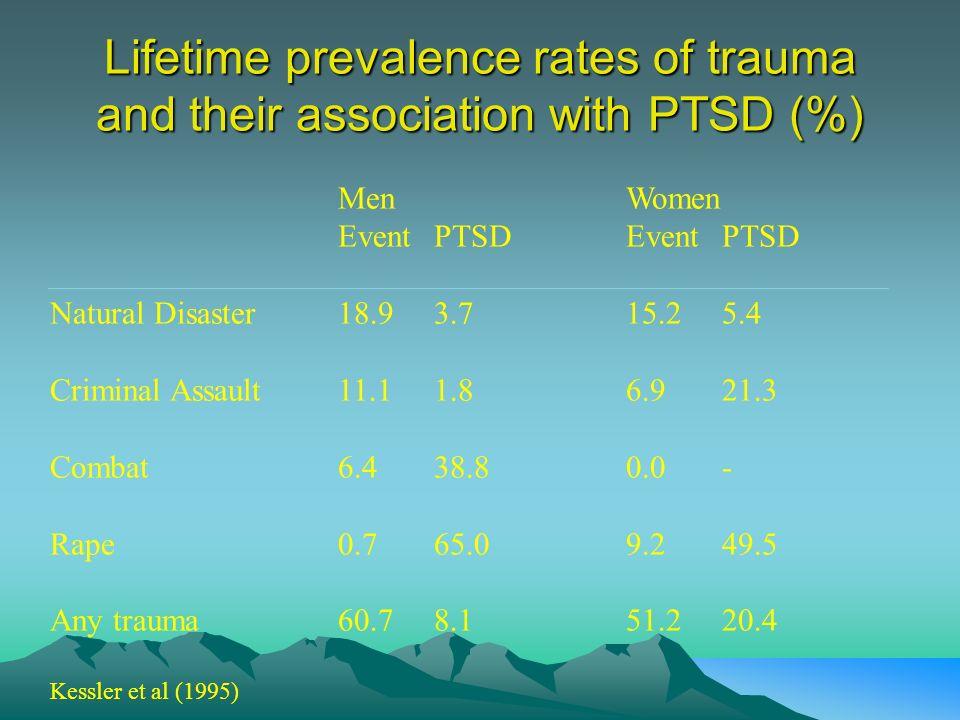 MenWomen EventPTSDEvent PTSD Natural Disaster18.93.715.25.4 Criminal Assault11.11.86.921.3 Combat6.438.80.0- Rape0.765.09.249.5 Any trauma60.78.151.22