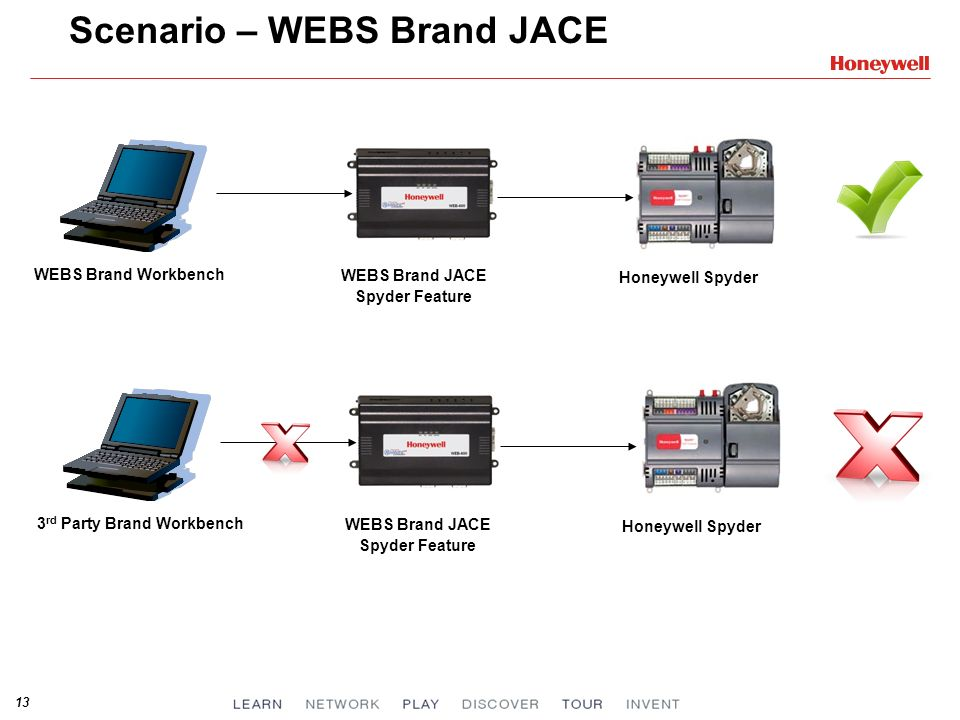 13 Scenario – WEBS Brand JACE WEBS Brand Workbench WEBS Brand JACE Spyder Feature Honeywell Spyder 3 rd Party Brand Workbench WEBS Brand JACE Spyder F
