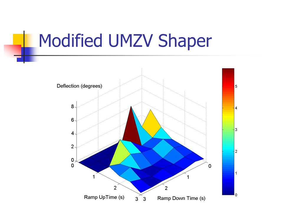 Modified UMZV Shaper