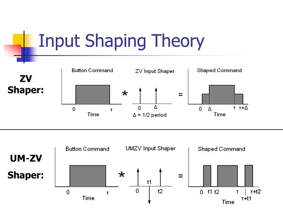 Input Shaping Theory UM-ZV Shaper: ZV Shaper: