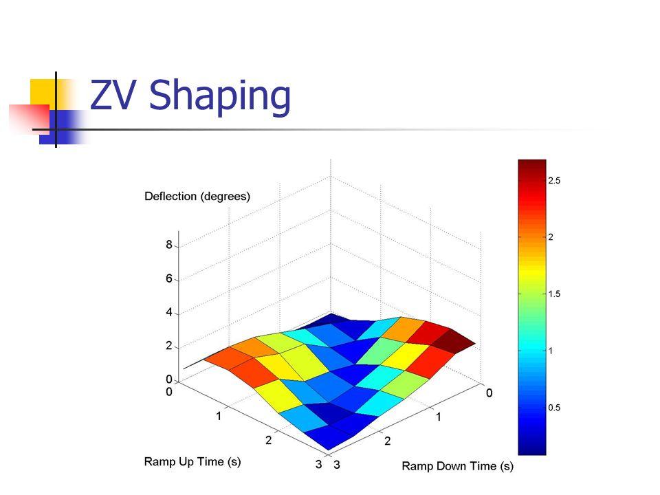 ZV Shaping