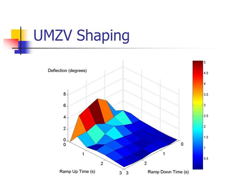 UMZV Shaping
