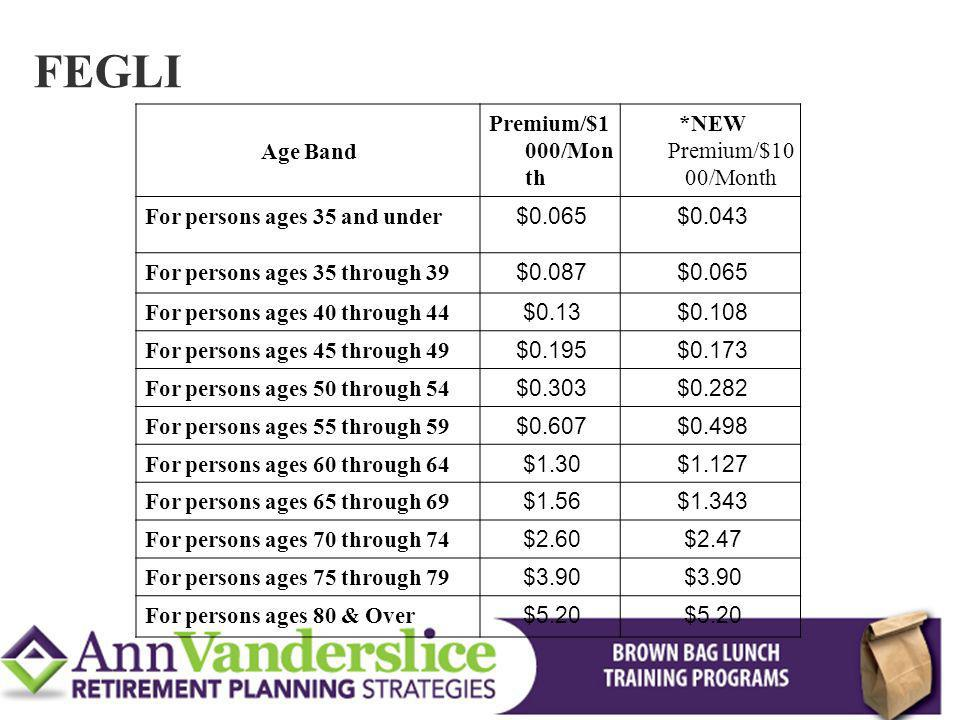 FEGLI Age Band Premium/$1 000/Mon th *NEW Premium/$10 00/Month For persons ages 35 and under $0.065$0.043 For persons ages 35 through 39 $0.087$0.065 For persons ages 40 through 44 $0.13$0.108 For persons ages 45 through 49 $0.195$0.173 For persons ages 50 through 54 $0.303$0.282 For persons ages 55 through 59 $0.607$0.498 For persons ages 60 through 64 $1.30$1.127 For persons ages 65 through 69 $1.56$1.343 For persons ages 70 through 74 $2.60$2.47 For persons ages 75 through 79 $3.90 For persons ages 80 & Over $5.20