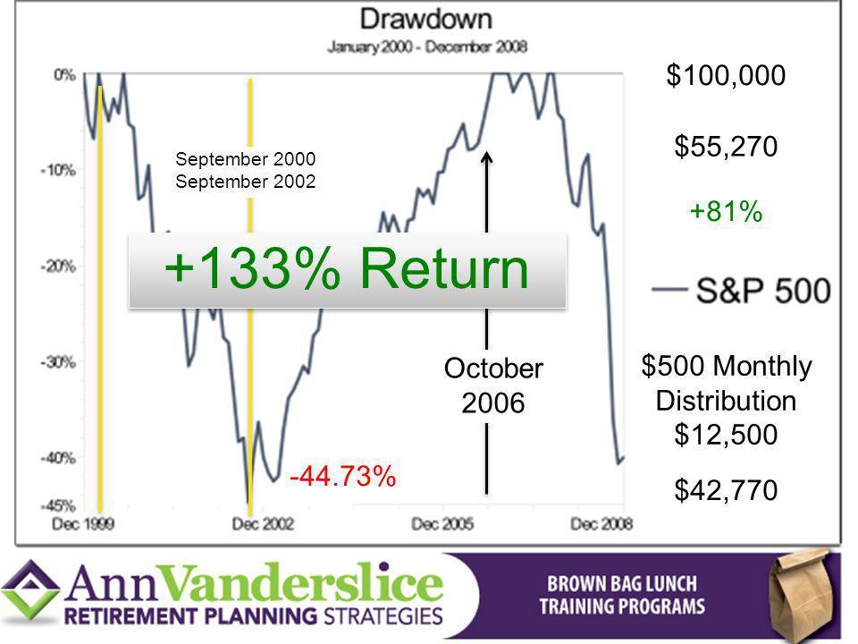 -44.73% September 2000 September 2002 October 2006 $100,000 $55,270 +81% $500 Monthly Distribution $12,500 $42,770 +133% Return